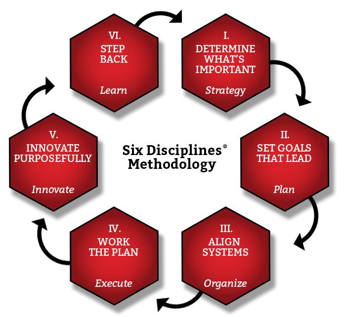 Six Disciplines Chart